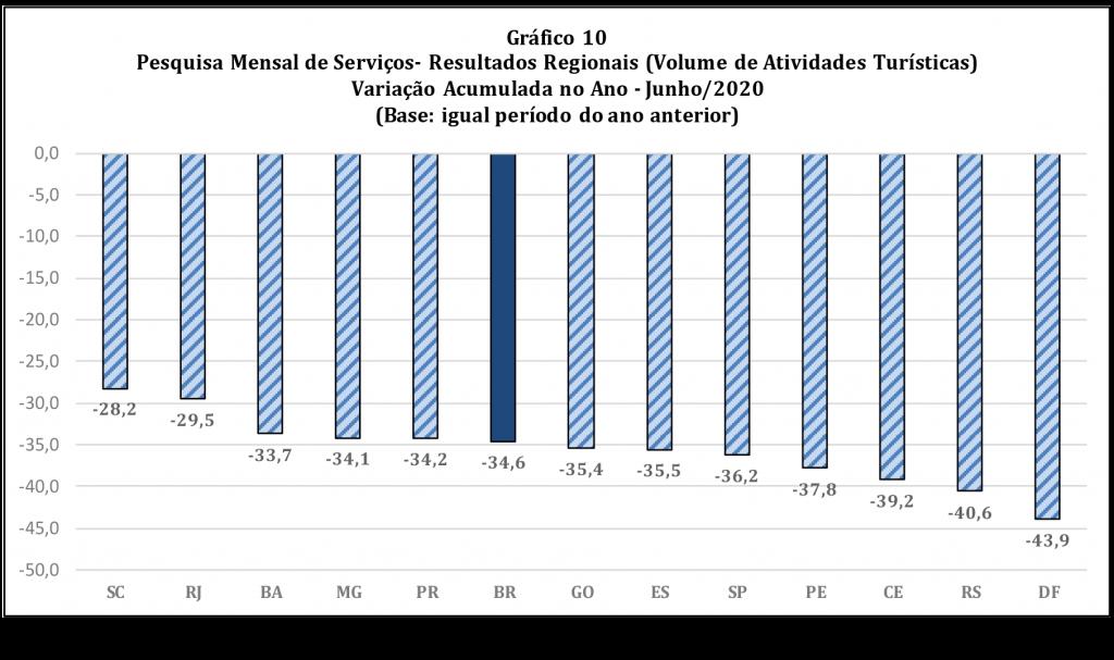 PMS junho - acumulado primeiro semestre 2020